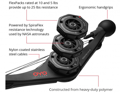 OYO Personal Gym Specs
